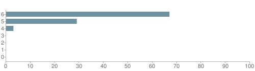Chart?cht=bhs&chs=500x140&chbh=10&chco=6f92a3&chxt=x,y&chd=t:67,29,3,0,0,0,0&chm=t+67%,333333,0,0,10|t+29%,333333,0,1,10|t+3%,333333,0,2,10|t+0%,333333,0,3,10|t+0%,333333,0,4,10|t+0%,333333,0,5,10|t+0%,333333,0,6,10&chxl=1:|other|indian|hawaiian|asian|hispanic|black|white